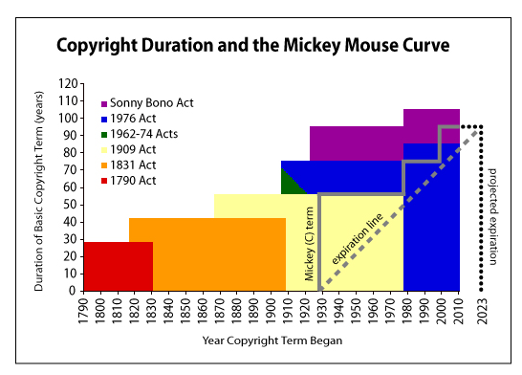 Mickey Mouse and Copyright